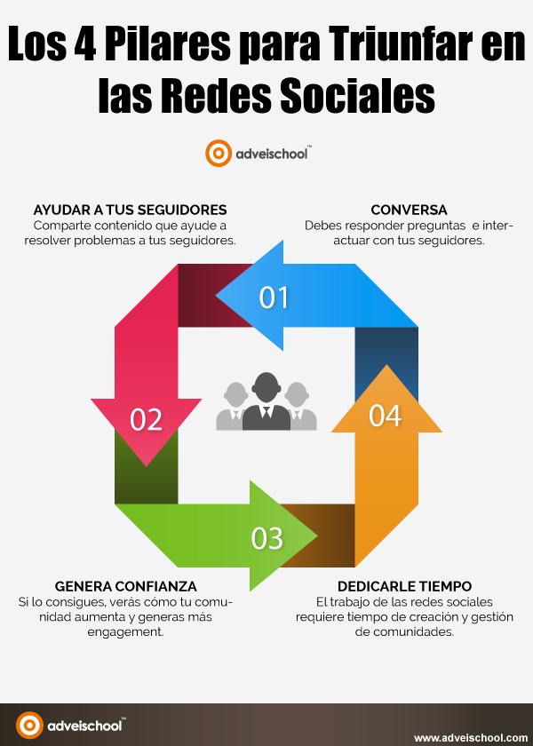 4 pilares para triunfar en Redes Sociales