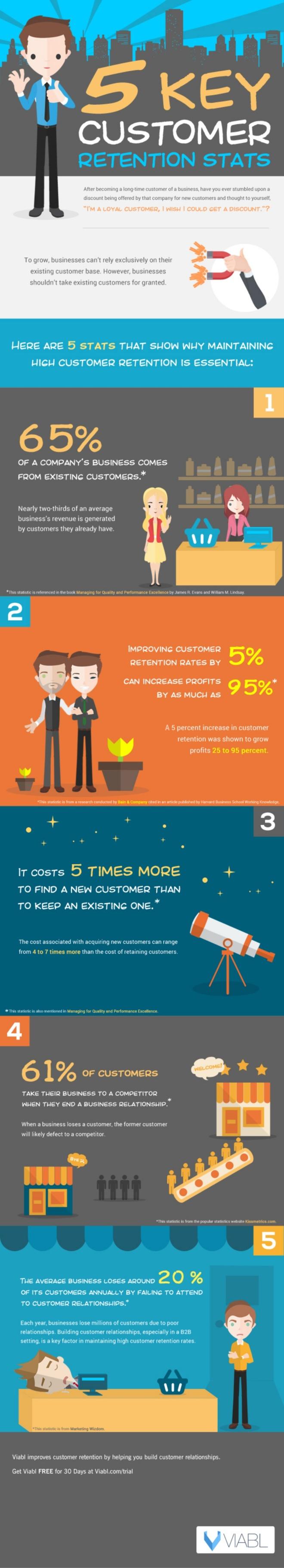 5 claves para retener a tus clientes