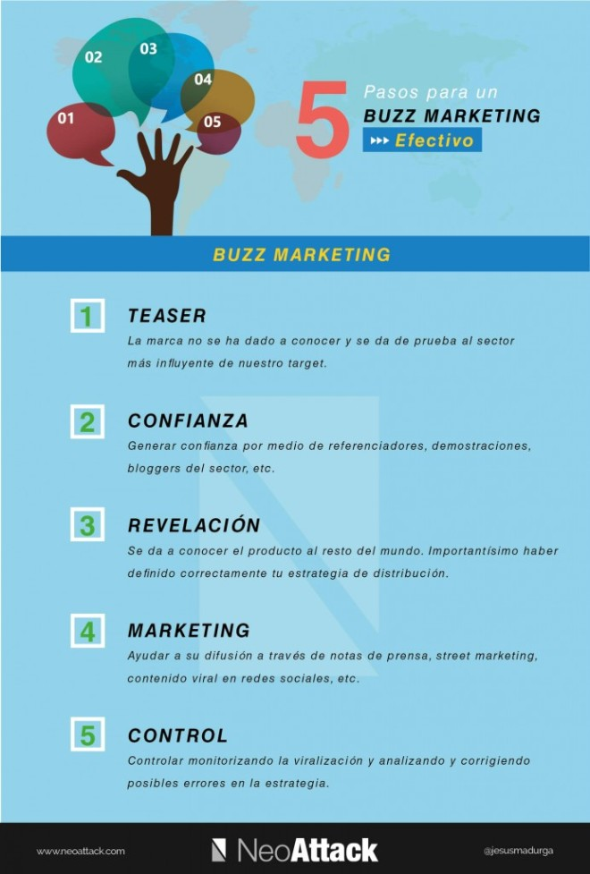 5 pasos para un Buzz Marketing efectivo