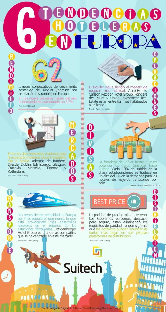 6 tendencias hoteleras en Europa