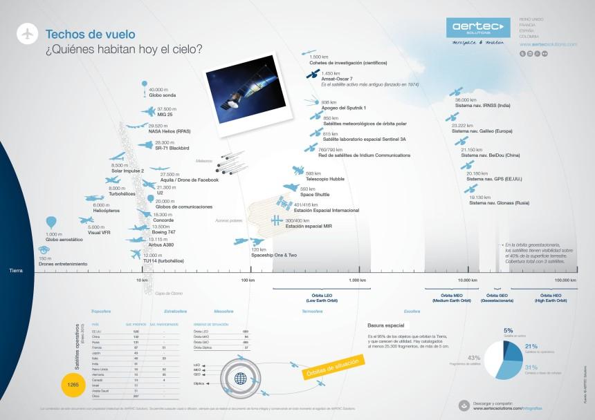 Aeronaves y objetos en el cielo