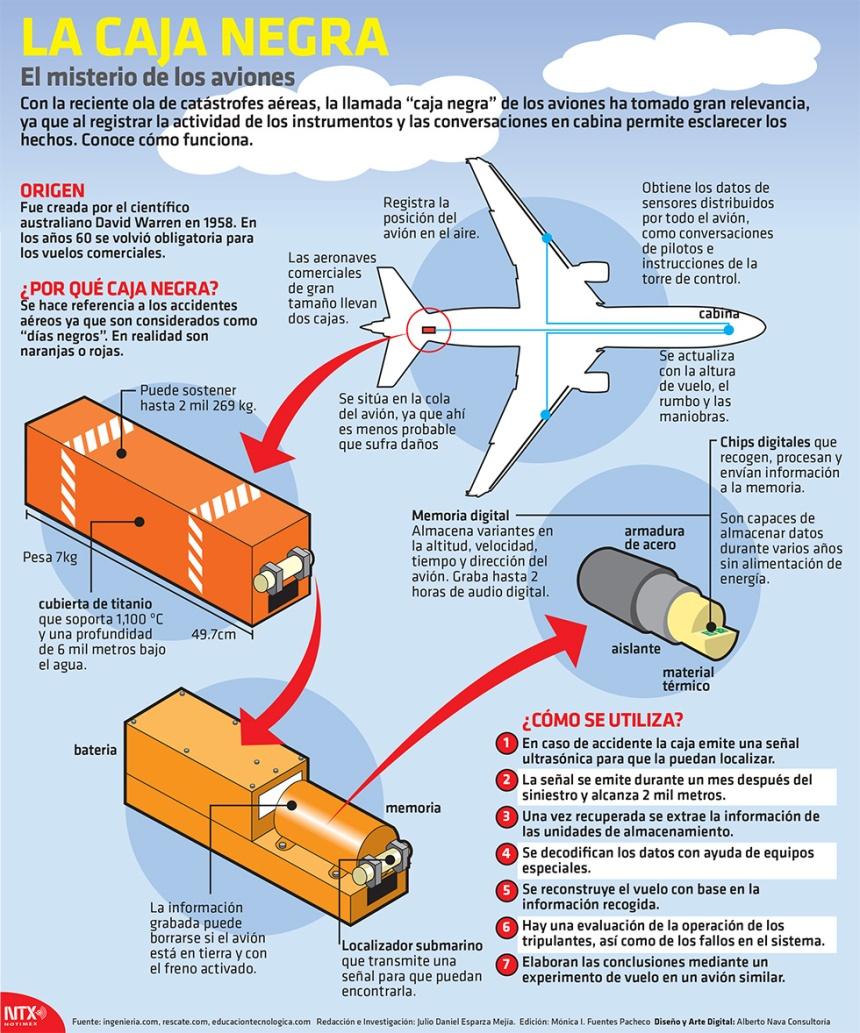 Cómo es la Caja Negra de un avión