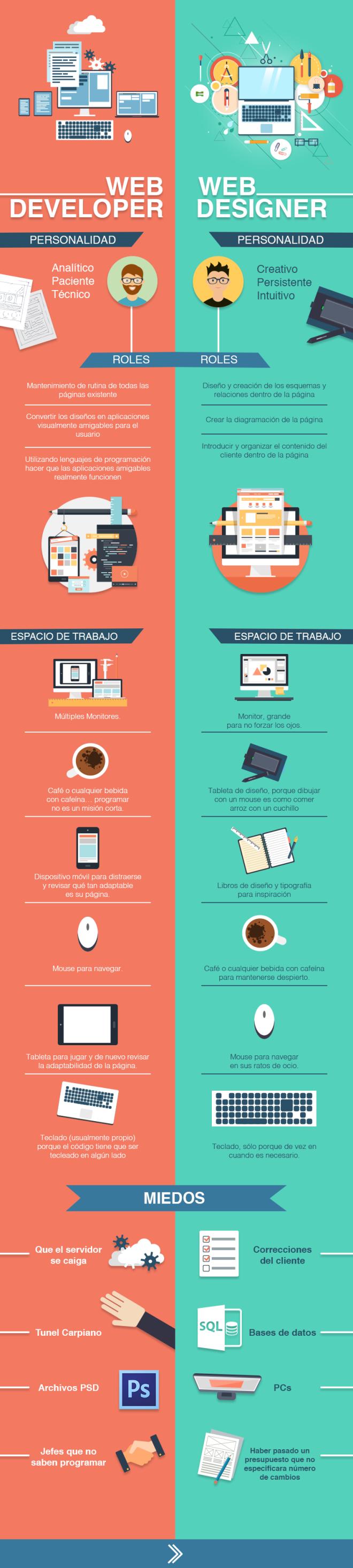 Diferencias entre un desarrollador y un diseñador web