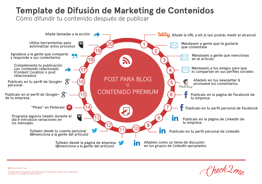 difusion_de_Marketing_de_Contenidos-infografia.png