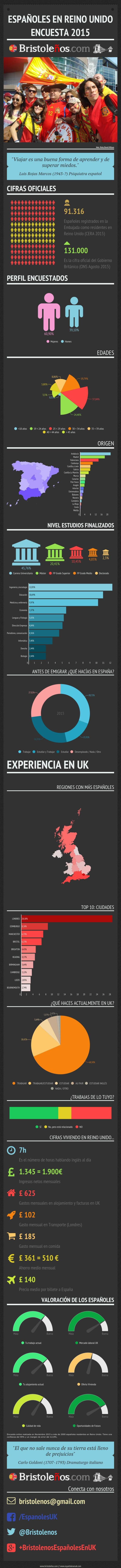 Españoles en el Reino Unido