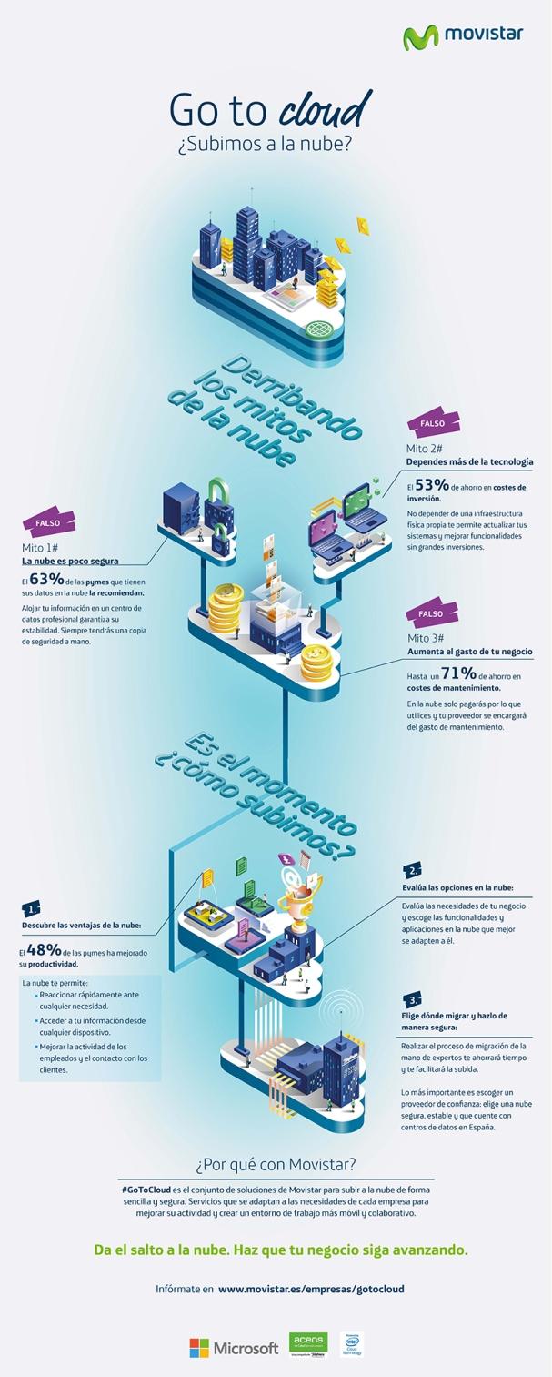 Go to Cloud Infografía