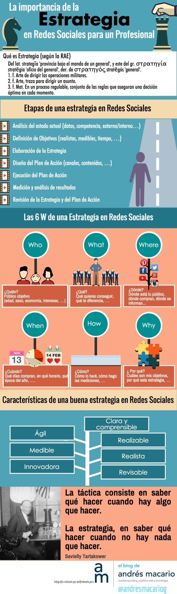 Redes Sociales: la importancia de la Estrategia