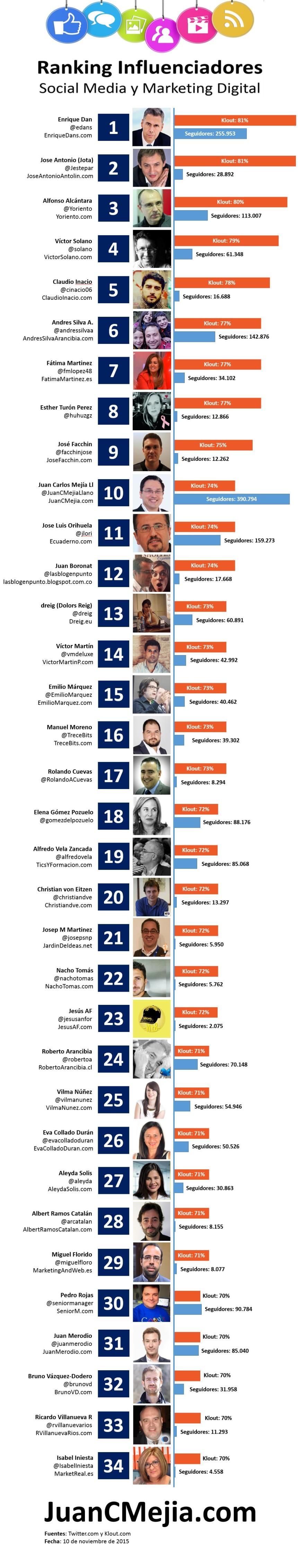 Top 34 Influencers de habla hispana en Marketing Digital y Redes Sociales