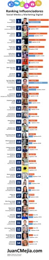 Top 34 Influencers de habla hispana en Marketing Digital y Redes Sociales