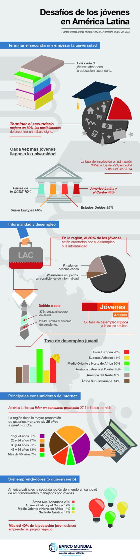 Desafíos de los jóvenes en América Latina