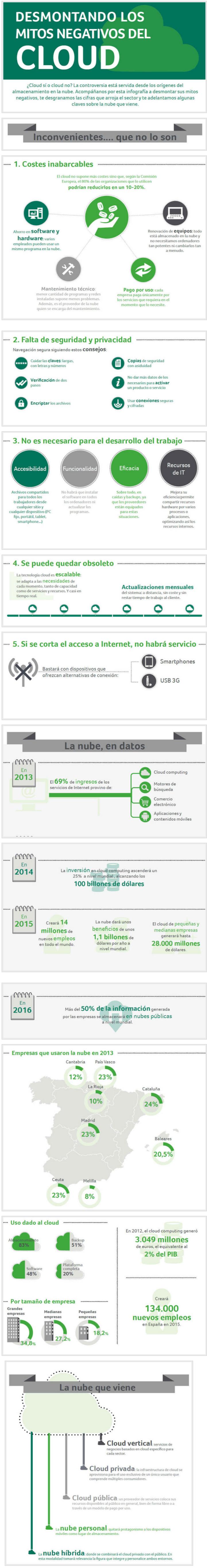 """infografía de Alfredo Vela """"Desmontando los mitos del cloud"""""""