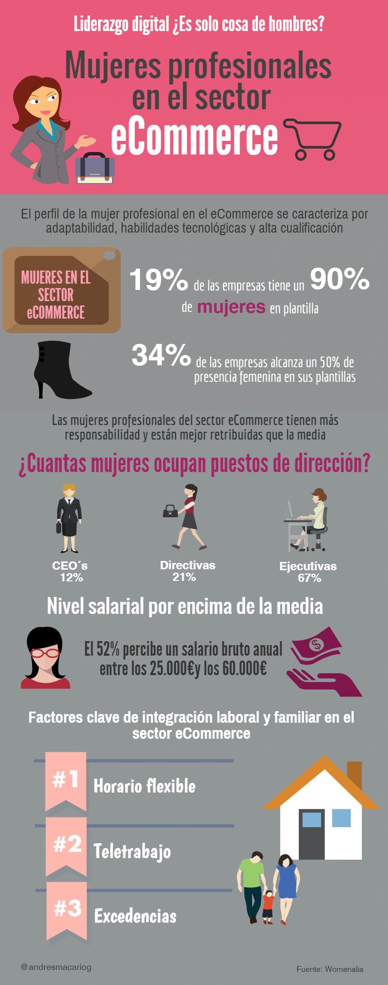 Mujeres profesionales en el sector eCommerce