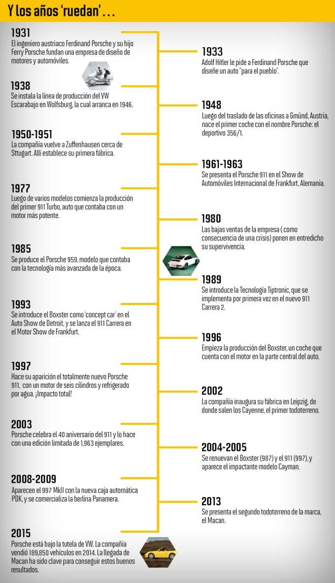 Timeline de Porsche