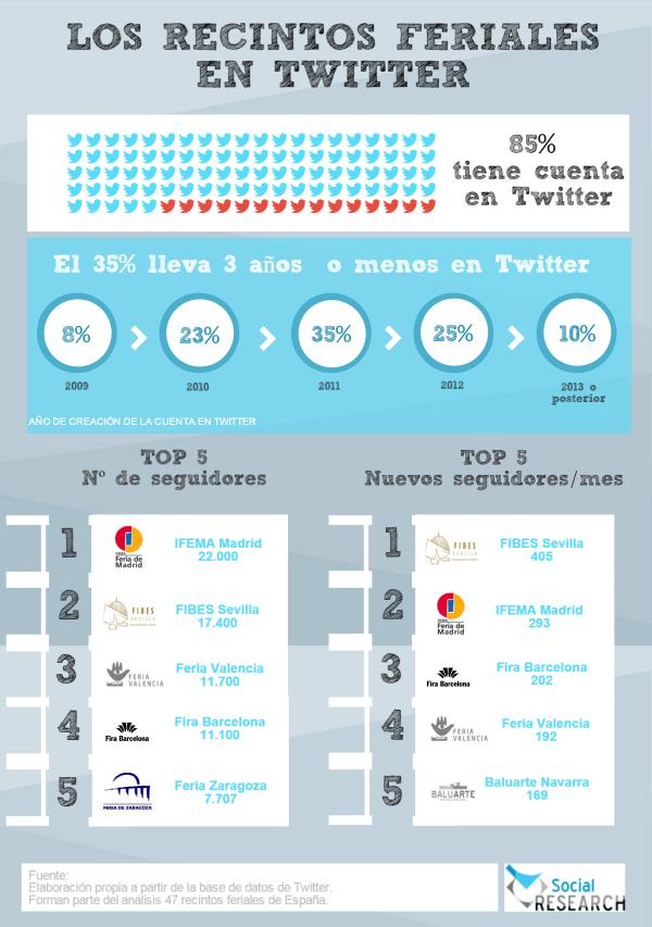 Recintos feriales en Twitter (España)