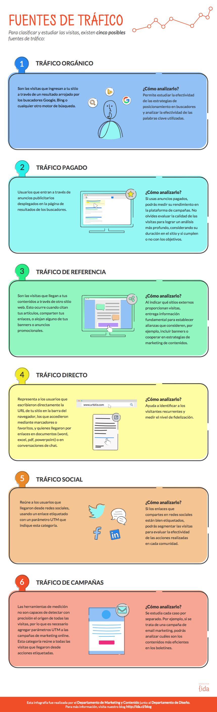 6 tipos de tráfico para tu web