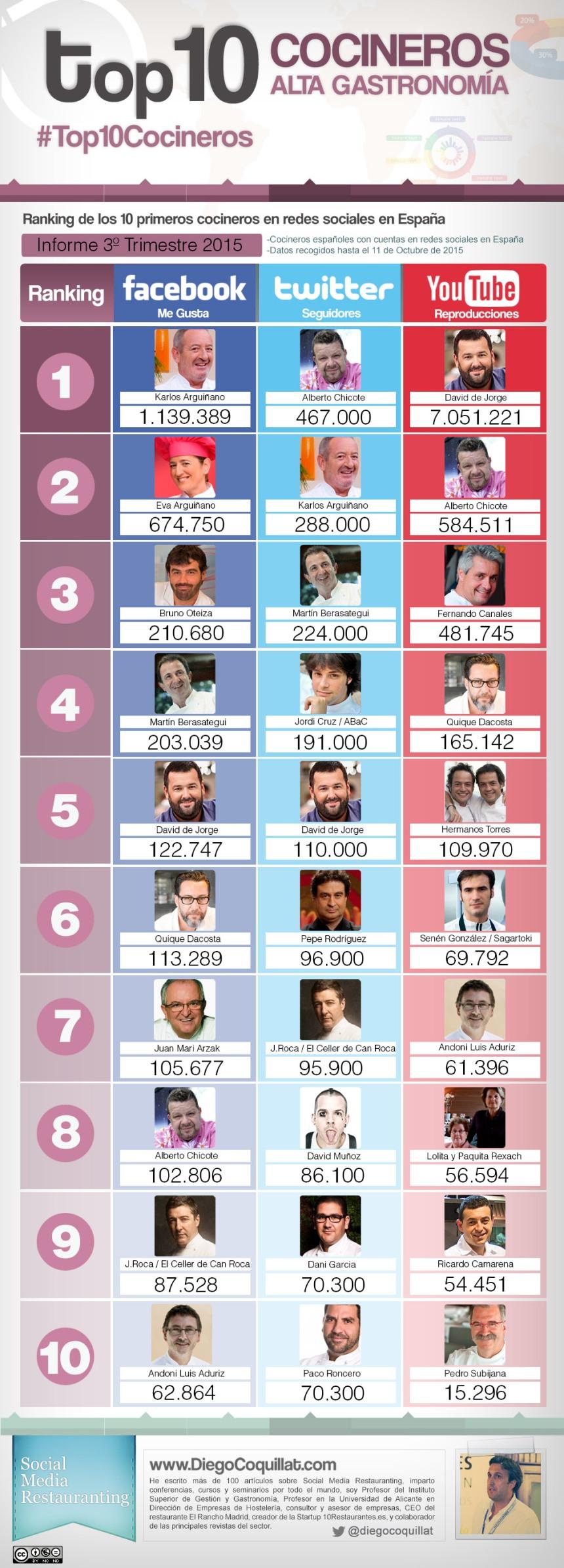 Top 10 cocineros en Redes Sociales (España 3T/2015)