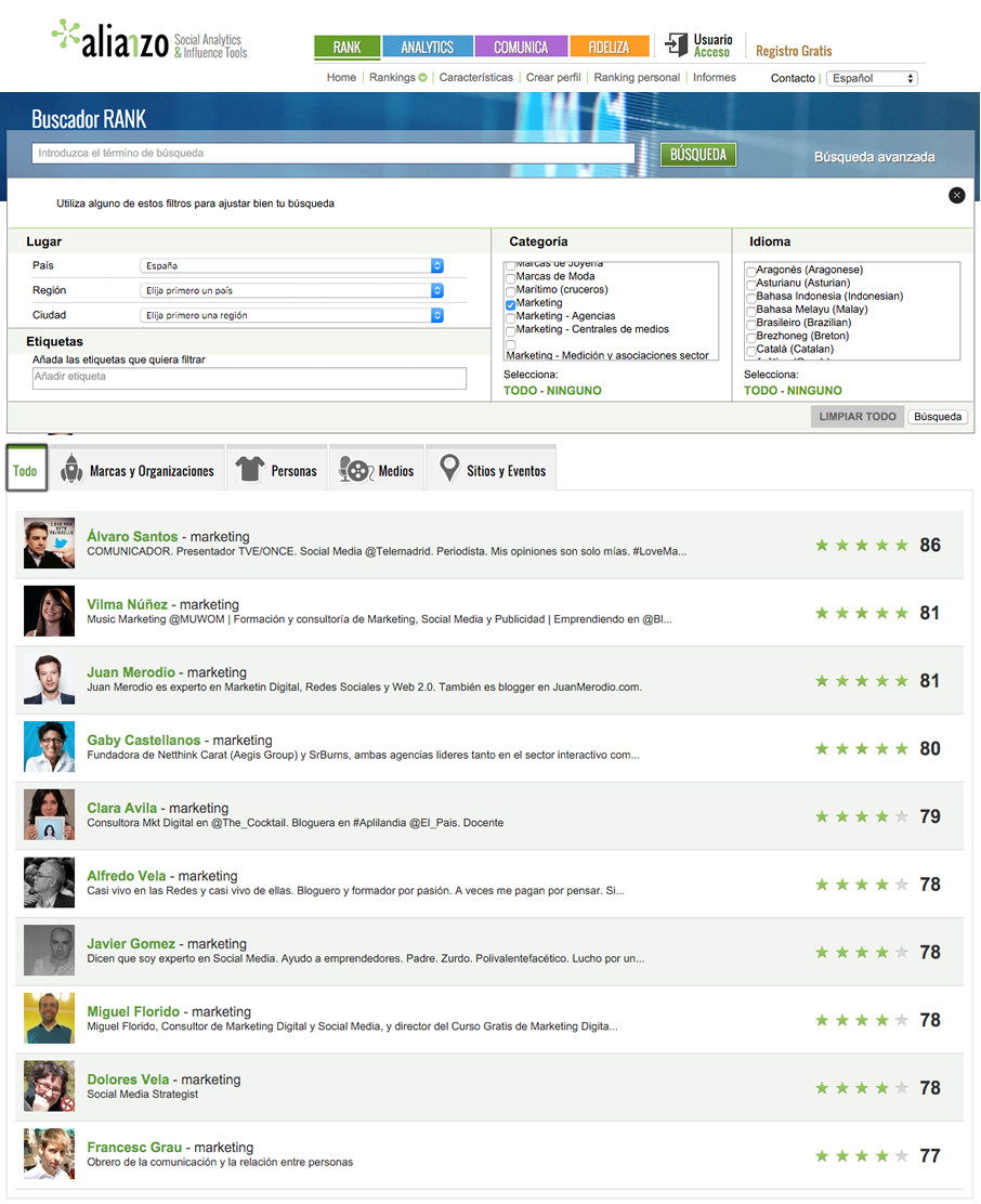 Top 10 influencers Marketing en España (by Alianzo)
