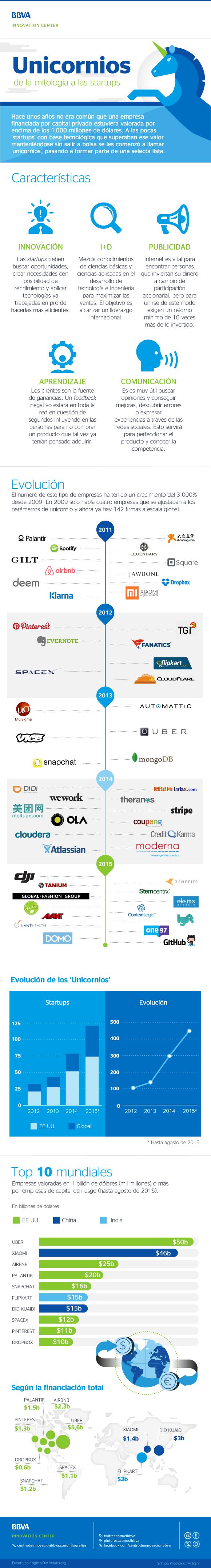 unicornios-startups-infografia