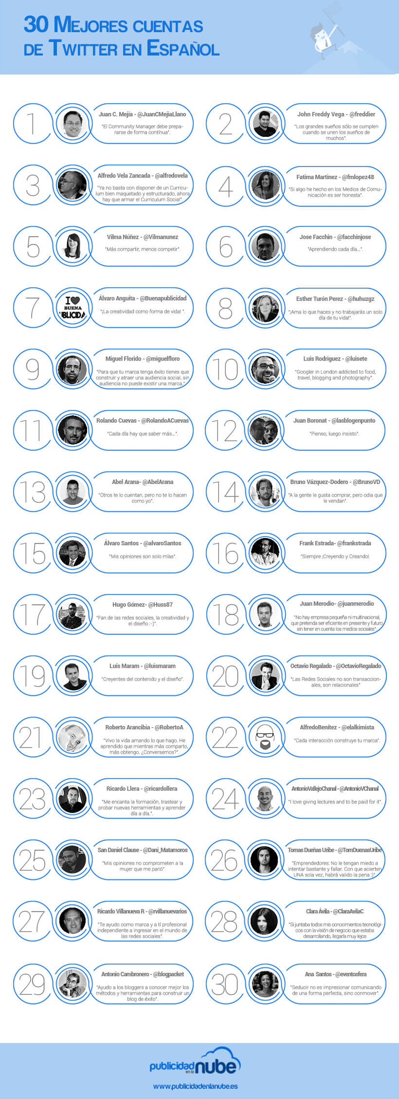 30 mejores cuentas de Twitter en Español