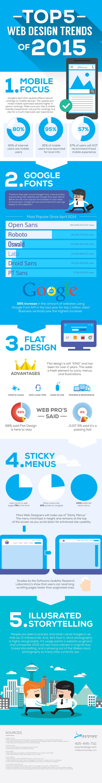 5 tendencias web de 2015