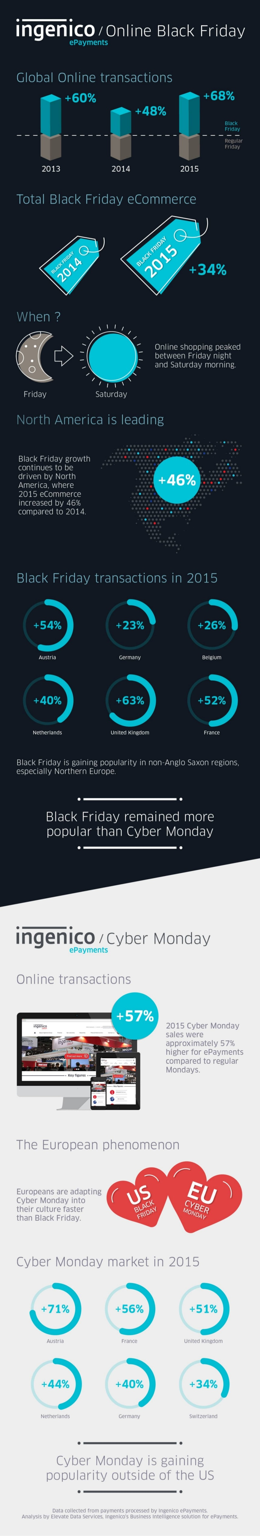 black-friday-y-cyber-monday-infografia