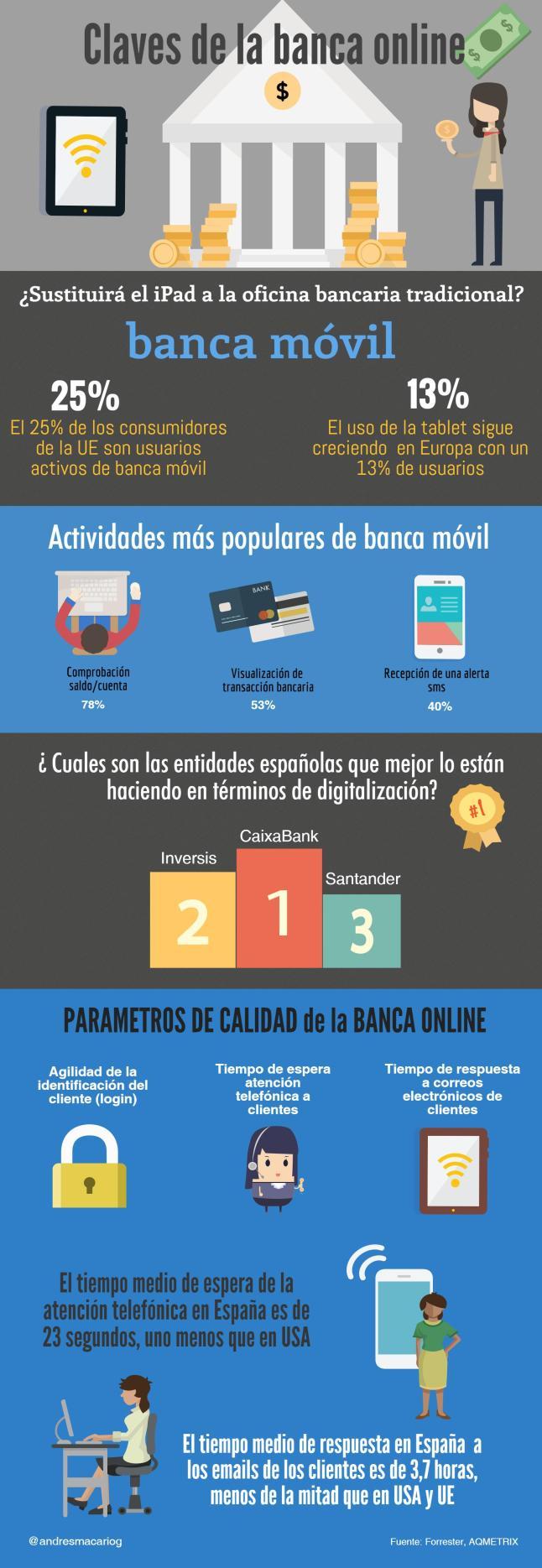 claves-banca-online-infografia