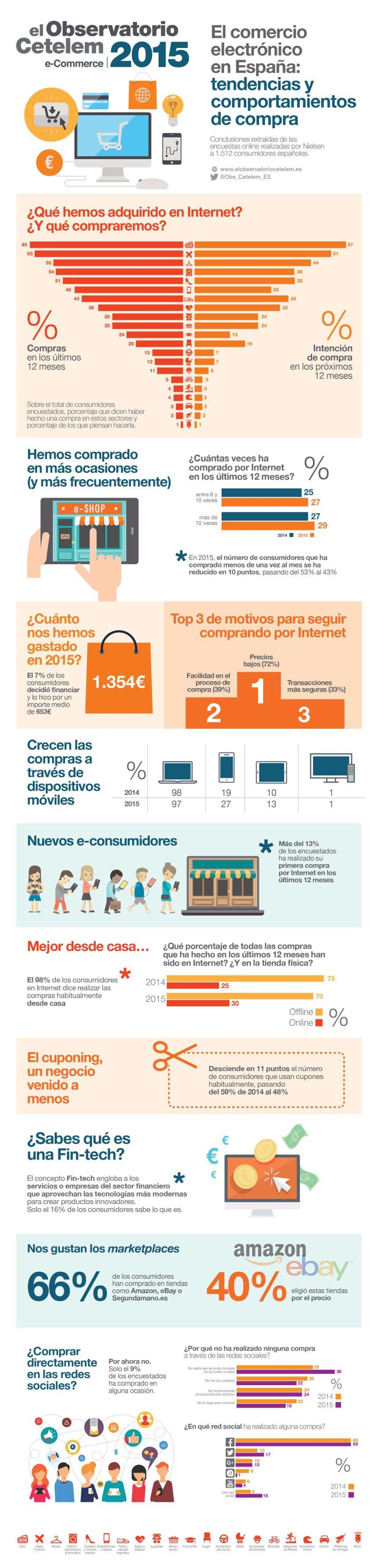 Comercio electrónico en España: tendencias y comportamientos