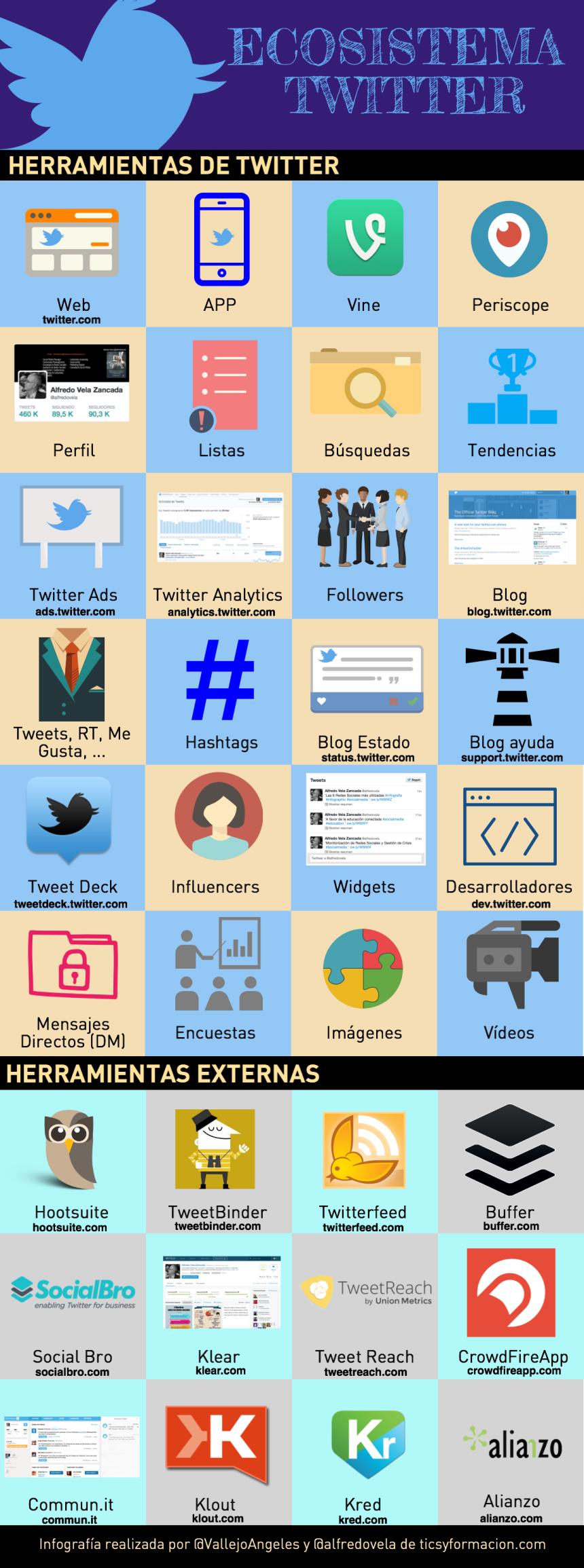 Ecosistema Twitter