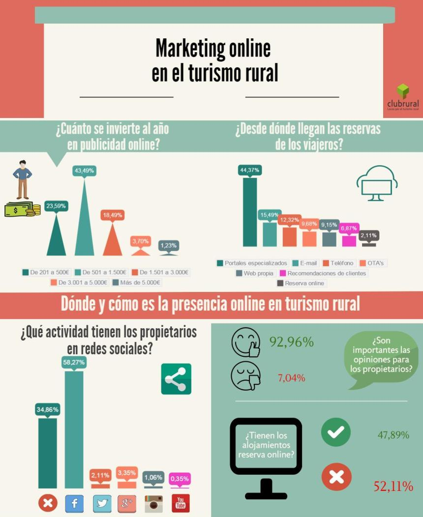 Marketing online en Turismo Rural