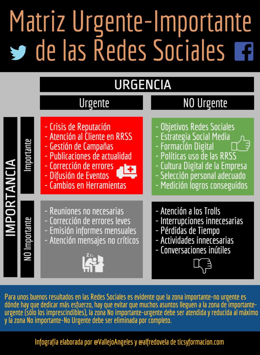 Matriz Urgente-Importante de las Redes Sociales
