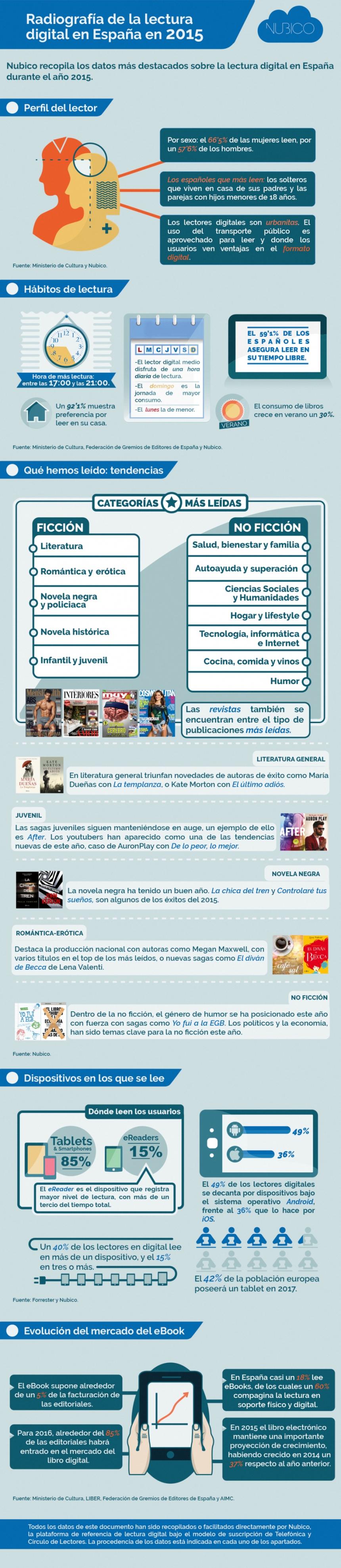 Radiografía de la lectura digital en España 2015