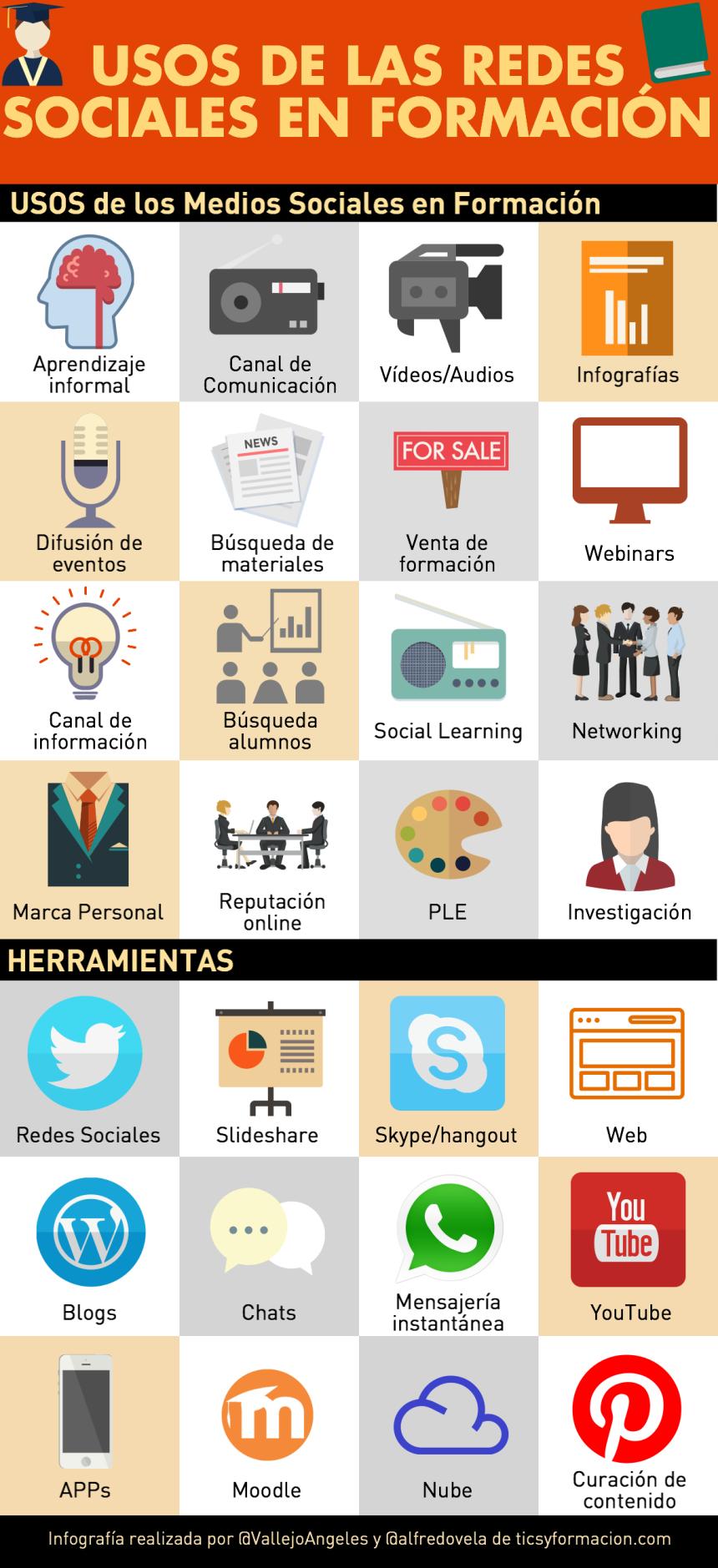 Uso de las Redes Sociales en Formación