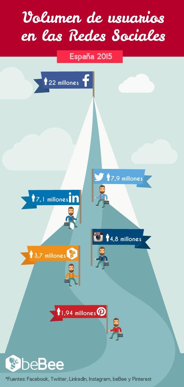 Cuántos usuarios tienen las Redes Sociales en España