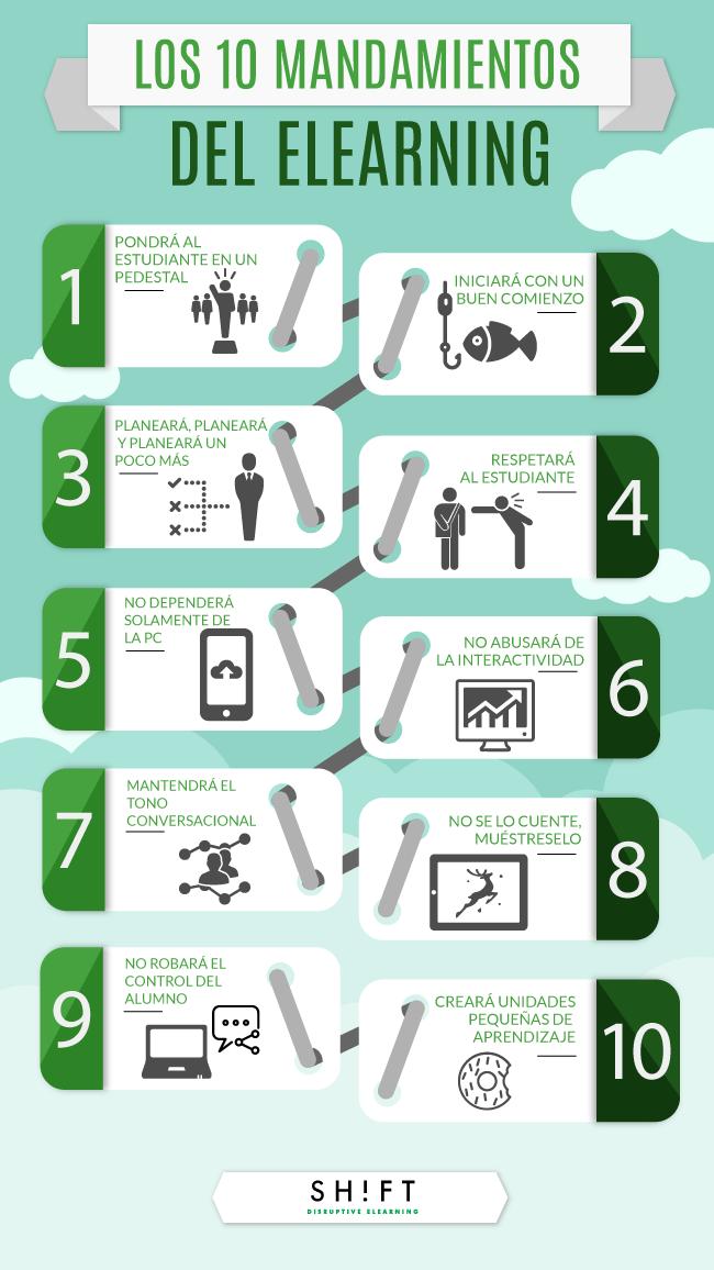 10 mandamientos del eLearning