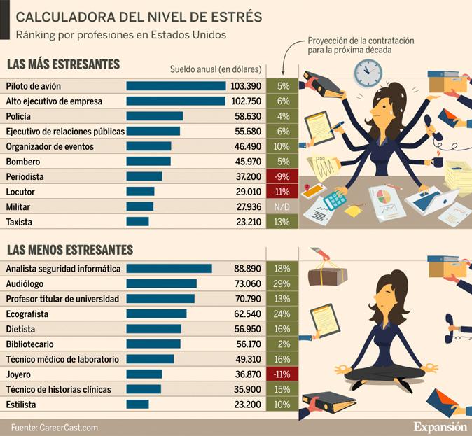 10 profesiones más y menos estresantes (USA)