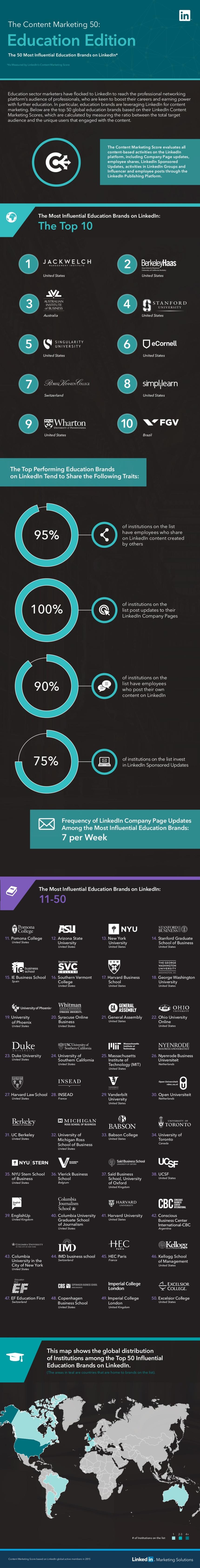 50 Marcas Educativas más influyentes en LinkedIn