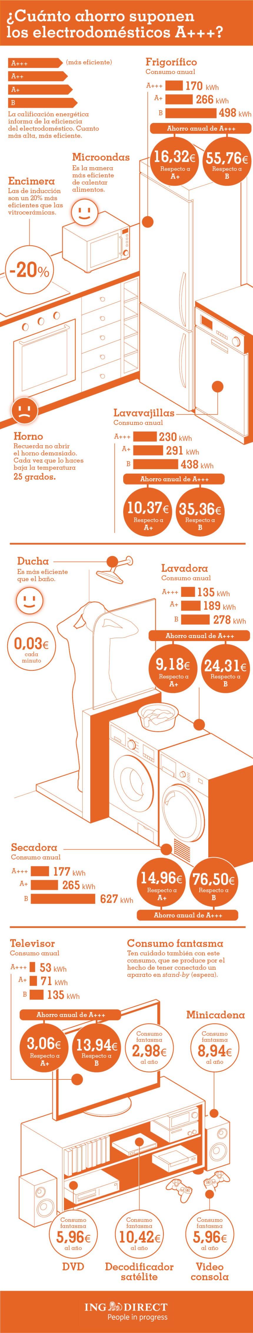 Qué ahorro suponen los electrodomésticos A+++