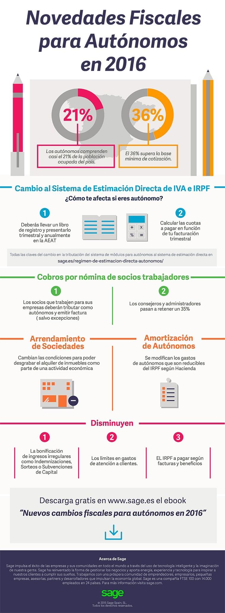 Cambios fiscales para los autónomos en 2016 (España)