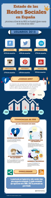 Estado de las Redes Sociales en España 2015