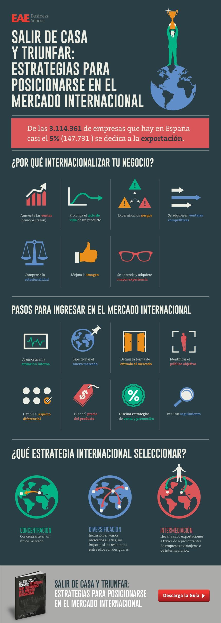Estrategias para posicionarte en el Mercado Internacional