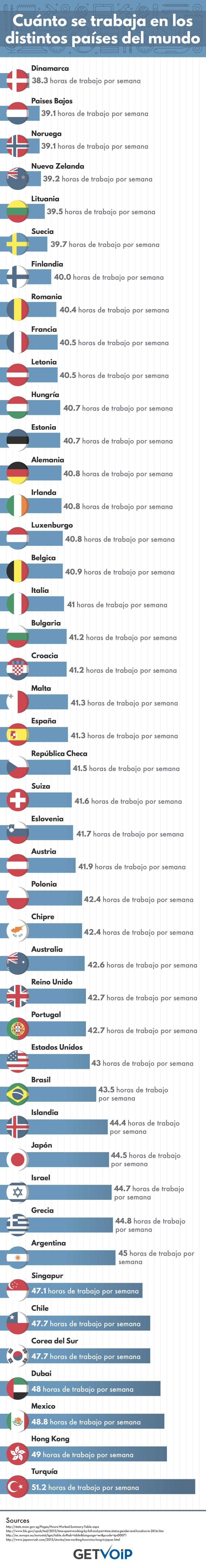 Horas de trabajo semanales en algunos países del Mundo