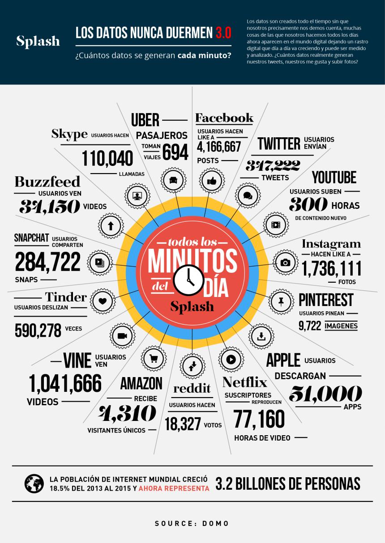 Cuántos datos se generan en Internet cada minuto