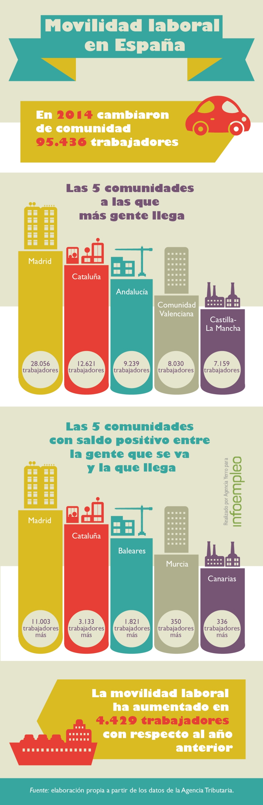 Movilidad laboral en España