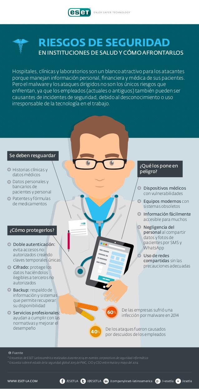 Riesgos de seguridad de datos en Instituciones Sanitarias