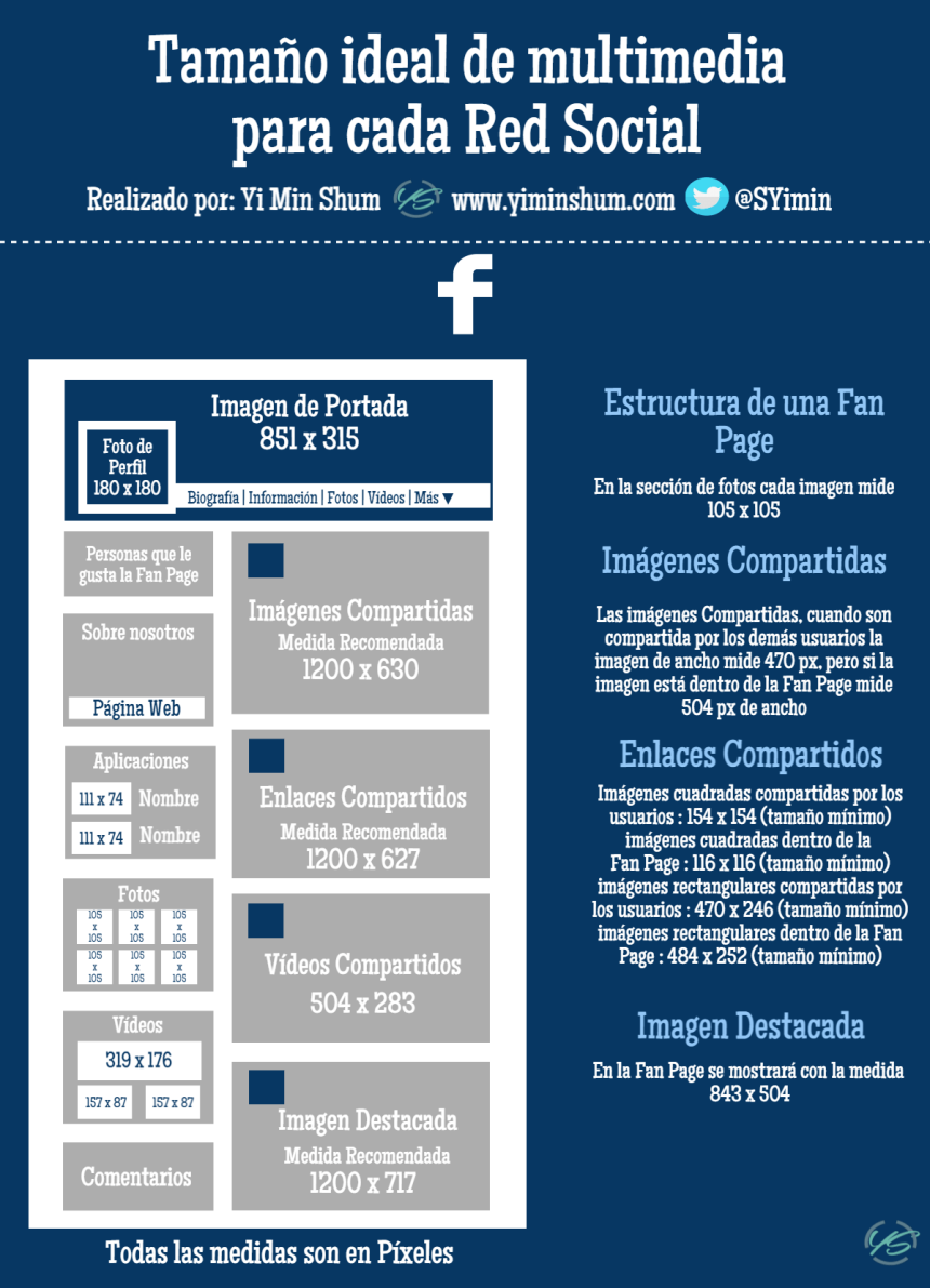 Tamaño ideal de multimedia para Facebook