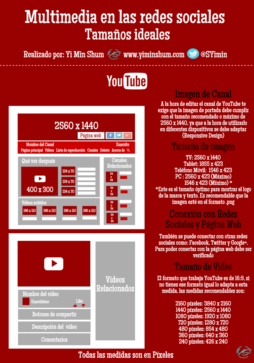Tamaño ideal de multimedia para YouTube