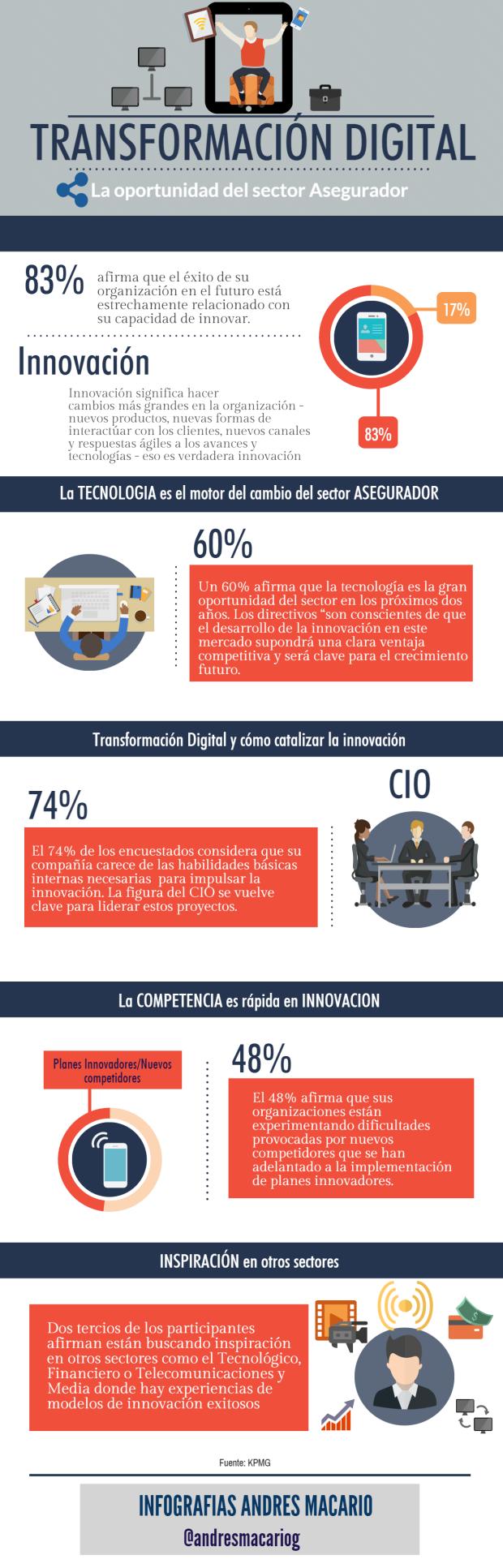 Transformación digital: oportunidad para el Sector Asegurador