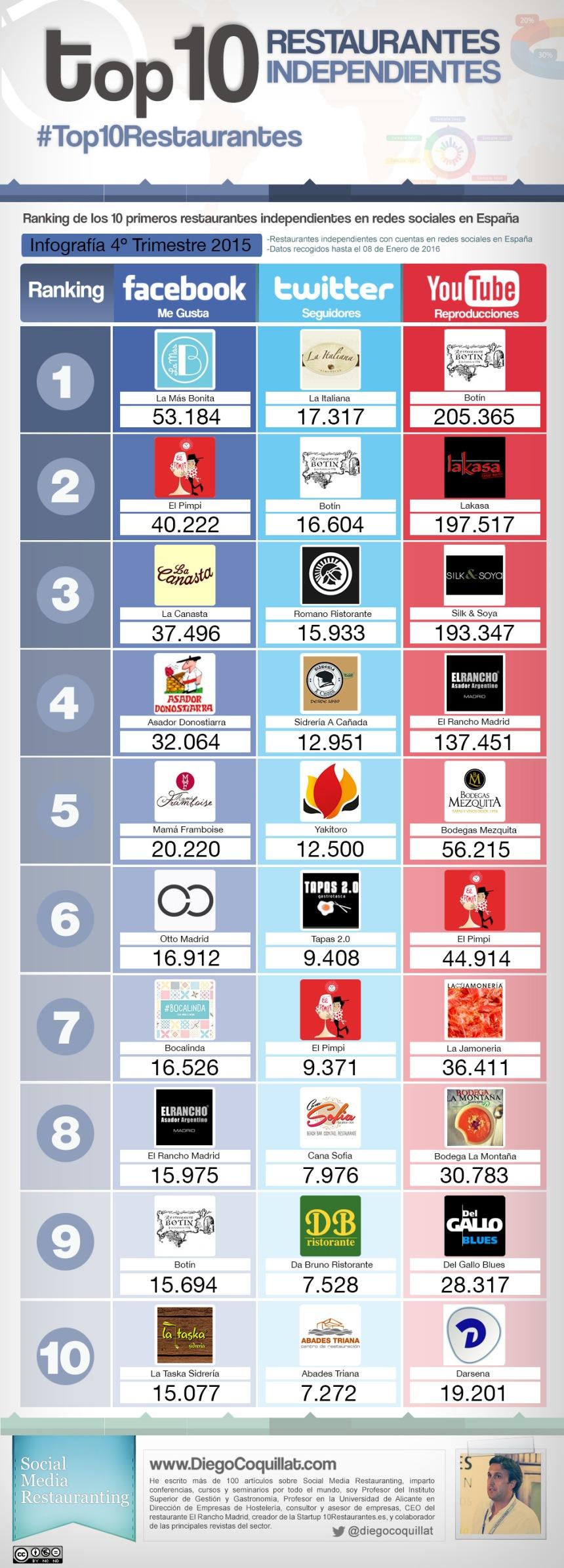 Top 10 restaurantes independientes en Redes Sociales España (4T/2015)