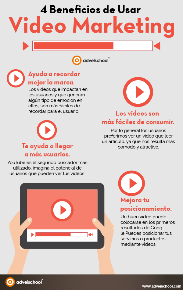 4 beneficios de usar Vídeo Marketing