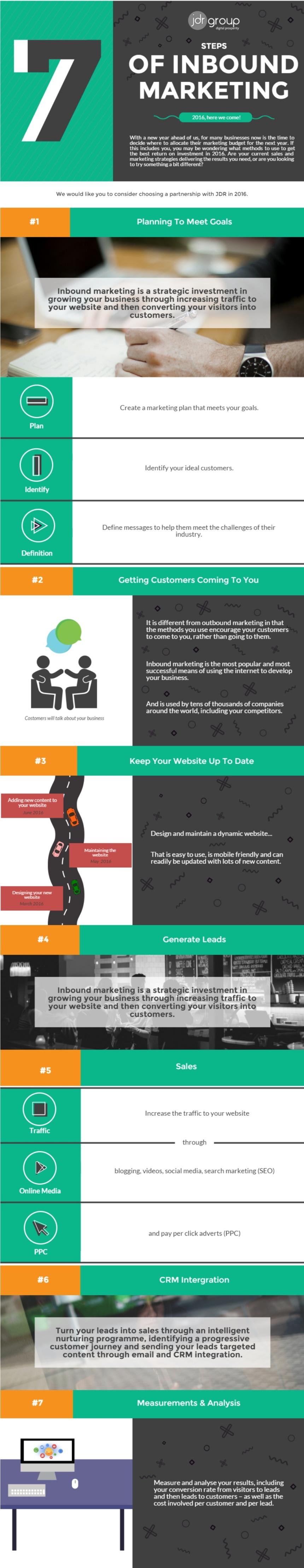 7 pasos para Inbound Marketing